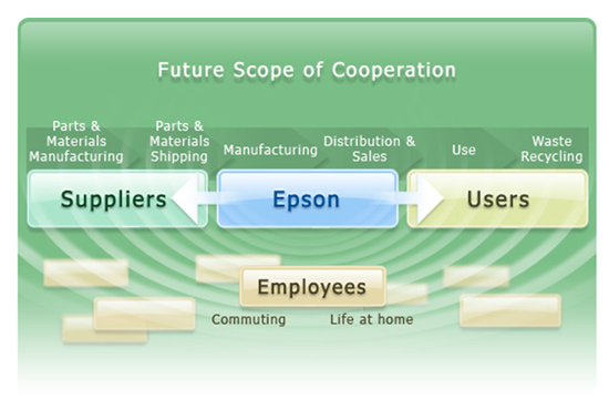 Scope of Cooperation